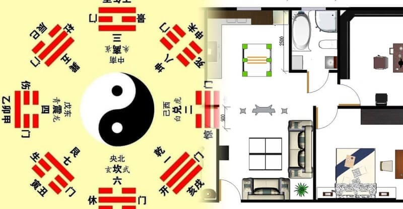 風水與室內設計的對應關係示意圖