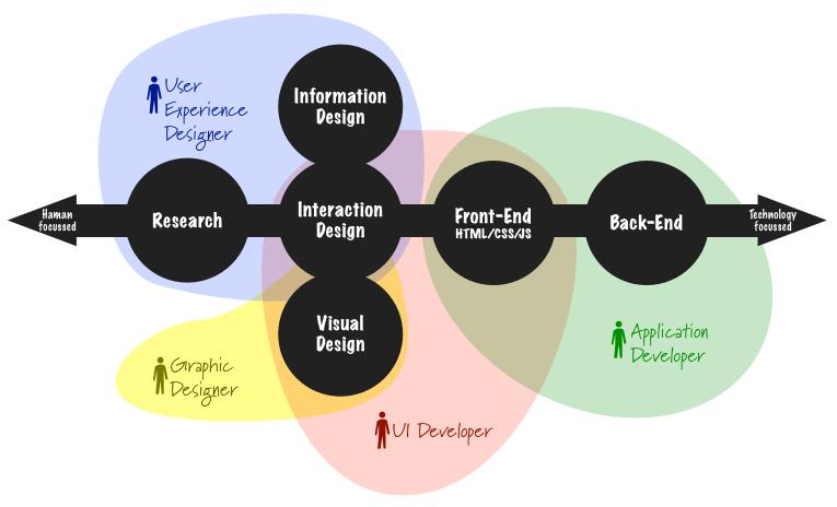 產品團隊分工圖