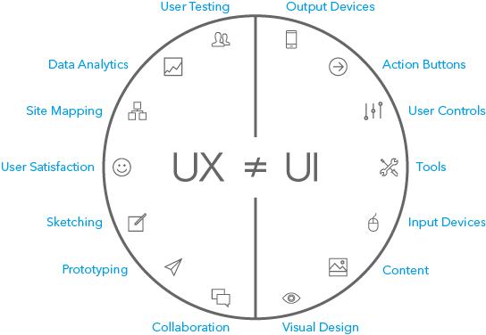 UX V.S. UI 設計師的工作-2